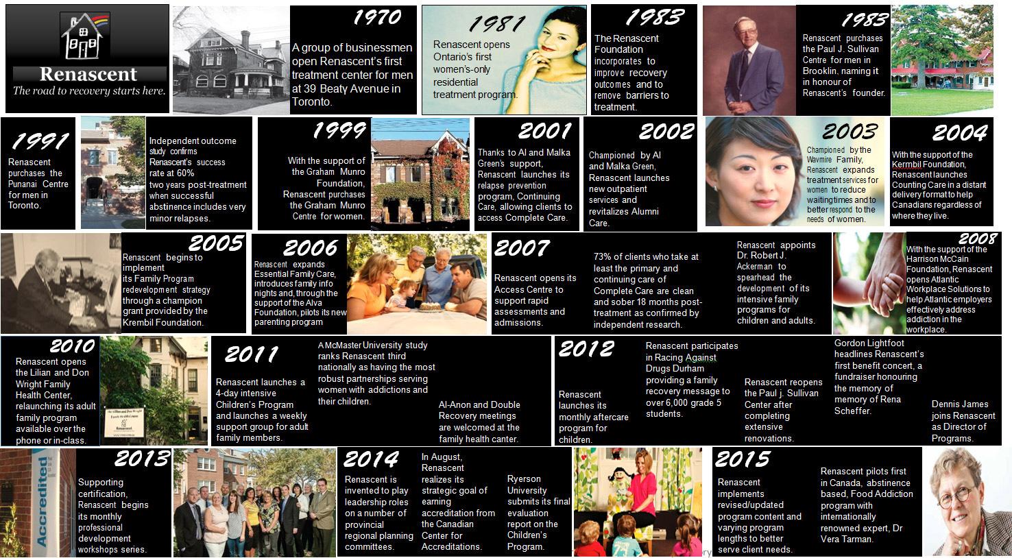 Renascent History